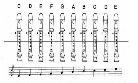 Recorder fingering chart