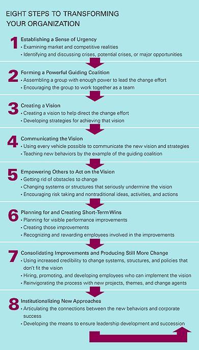 kotter's 8 steps of leading change