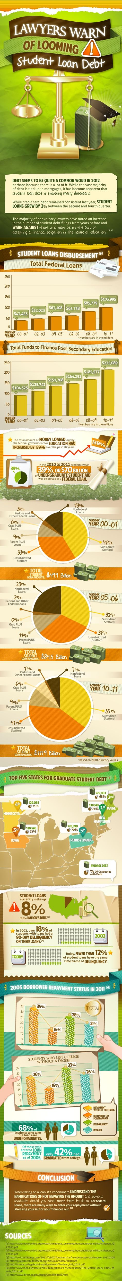 Student Loan Debt Warning #Infographic #education #debt