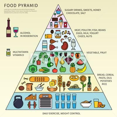 Food Pyramid With Five Levels Stock Illustration Ad Pyramid Food Levels Illustration Food Pyramid Food Pyramid Kids Pyramids