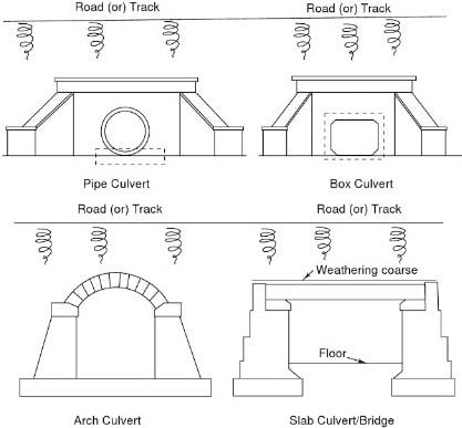 Typical Sections Of Different Types Of Culverts Culvert Construction Drainage