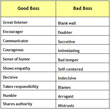 Good boss vs bad boss traits. Work on being the good boss; be a better support to employees! #quotes #leadership #management #safe #workplace #communicator #empathy #responsibility #humble #humor #encouragement #listener