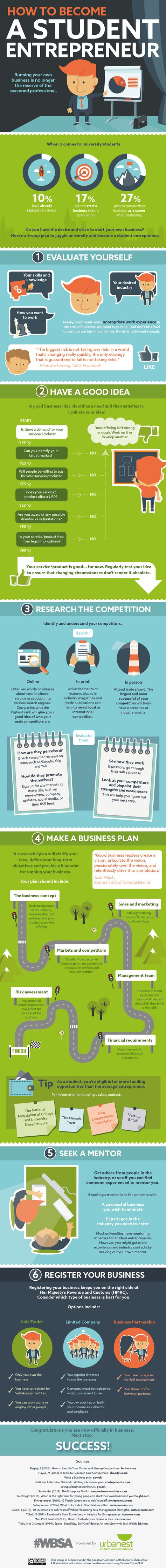 6 Steps to Becoming a Successful Student Entrepreneur (Infographic)