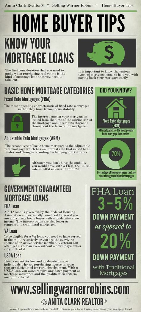 Make your home buying easier – Know your mortgage loans