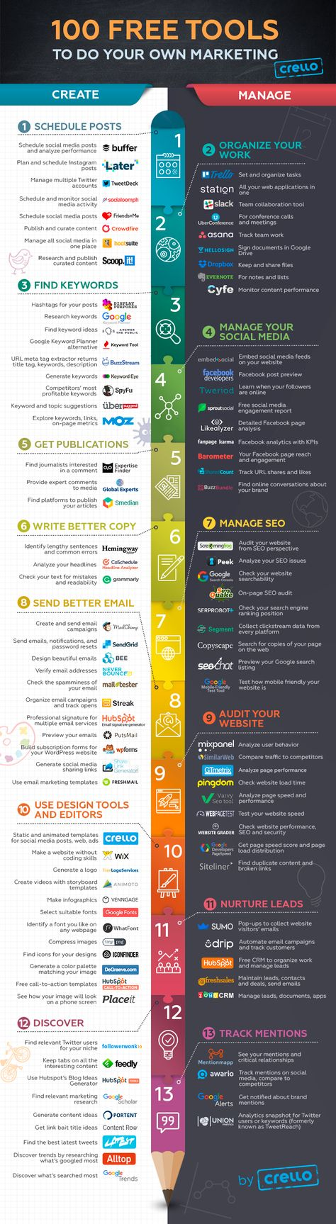 Social Media, SEO, Email, Graphic Design: 100 Free Tools For Digital Marketers (Infographic)