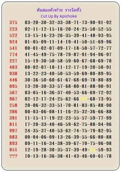 หวยอภิโชค เลขเด็ดงวดนี้หวยซอง1/11/63 - หวยเด็ดงวดนี้ | Lottery tips,  Lottery, Kalyan