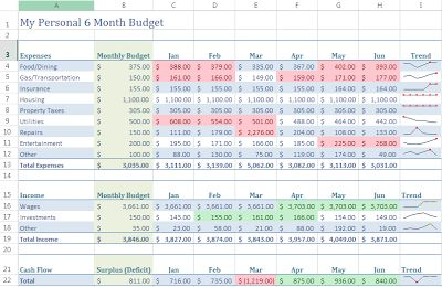 using excel to budget