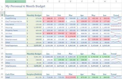 microsoft excel budgets
