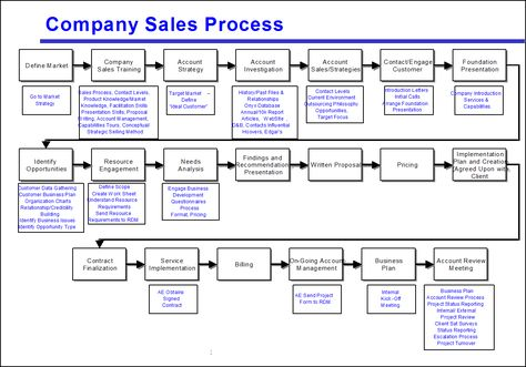 Figure 1: Too many steps make this process map hard to use. (Click ...