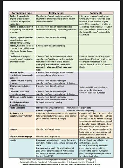 New Aspirin Dosage Chart vitsls stuff i should know pinterest