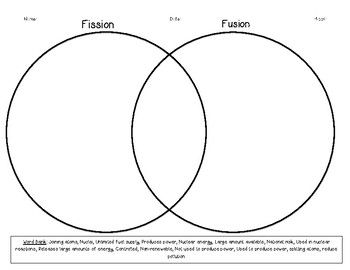 Fission vs Fusion Venn Diagram | Nuclear energy, Middle ...