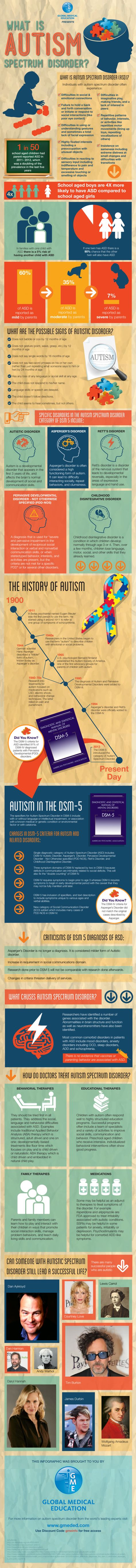 "Autism and the newly coined ""Autism Spectrum Disorder"" explained via the DSM. #infographic."
