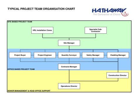 construction organizational chart template construction project - project organization chart