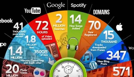What happens in 60 seconds on the internet? - News - Gadgets & Tech - The Independent