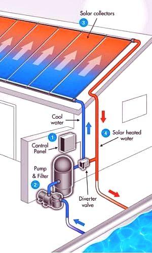 Bold Solar Panels Information Pool Solar Panels Solar Pool Heating Swimming Pool Solar Panels