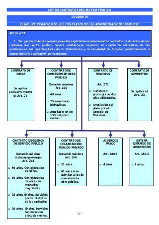 Cuadros Resumen Ley De Contratos Del Sector Público Estudiar Oposiciones Oposicion Contrato