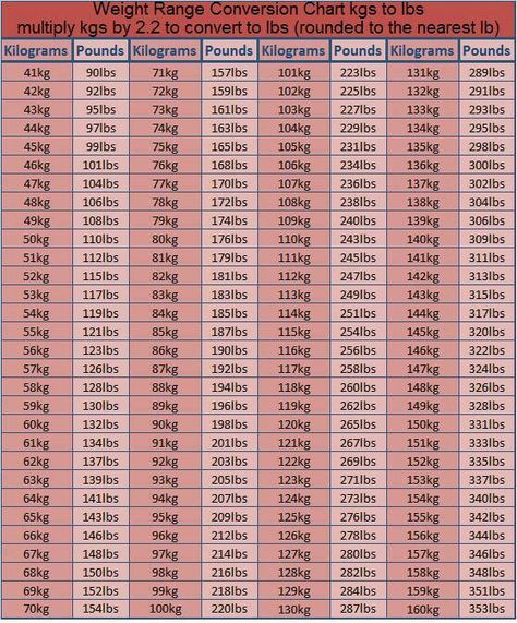 Conversion Chart Kg To Lbs Weight Conversion Chart Kg To Lbs Chart Pounds To Kilograms Conversion