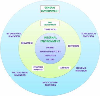 Internal And External Environment Factors That Influences Organizational Decision Making Organizational Decision Making Environment