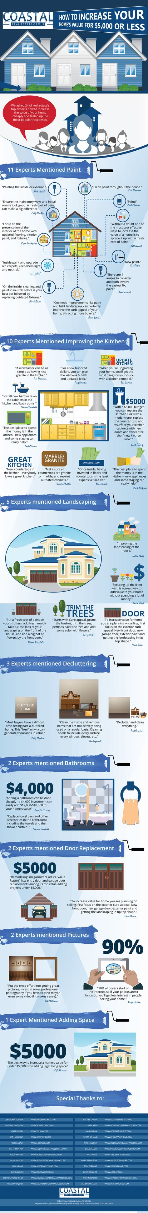[Infographic] 24 Real Estate Experts Share Secrets on Boosting Home Values on a Budget - Coastal Real Estate Group : Coastal Real Estate Group