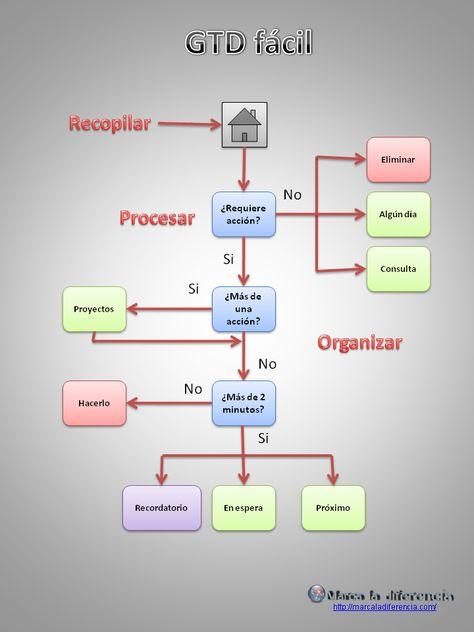 Diagrama de flujo - Wikipedia, la enciclopedia libre diagrama de - best of tabla periodica de los elementos pdf wikipedia