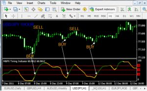 Fx Trend Reversal Indicator Will Work On Your Broker As Long As He