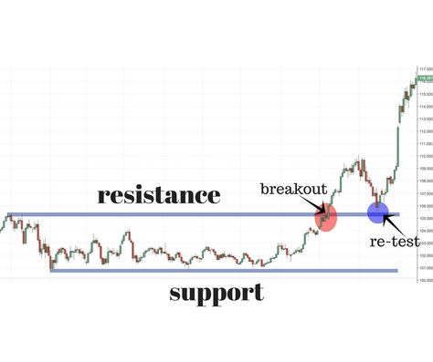 The Most Comprehensive Article On Support and Resistance Online | COLIBRI TRADER