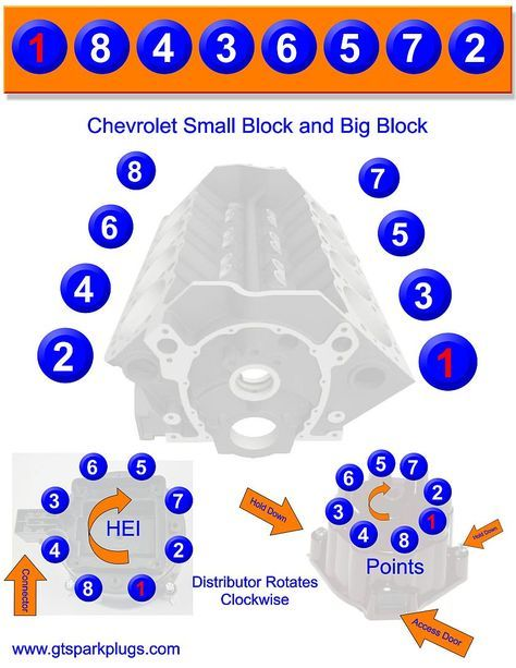 Chevy Small And Big Block Firing Order Classic Chevy Trucks Chevy Motors Chevy Vehicles
