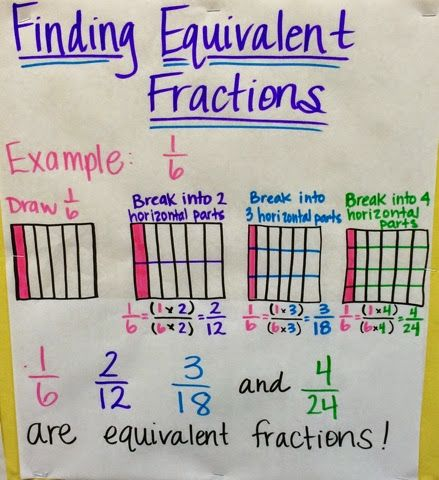 EngageNY 5th grade math anchor charts for adding and