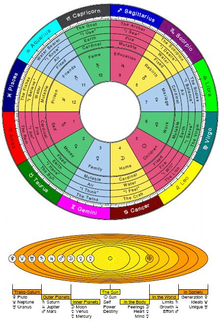 Horoscope Signs And Meanings  Zodiac Signs Element Quality