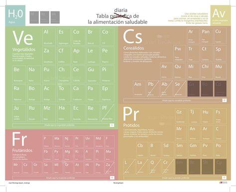 LA CIENCIA DE LA VIDA La tabla periódica de Juego de Tronos fredr - new tabla periodica en juego didactico