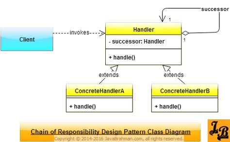 Composite Design Pattern in Java Tecnologia - phone book example
