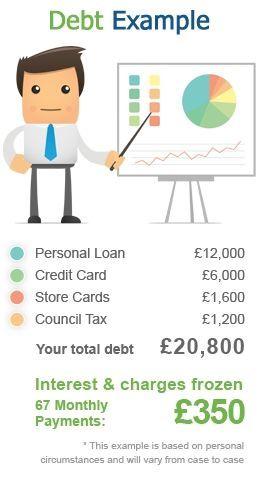 Debt Arrangement Scheme Uk Www Debtarrangeme Debt Arrangement Scheme Scotland Mortgage Repayment Calcula Mortgage Repayment Calculator Repayment Debt Problem