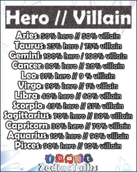 I am more villain than hero. What about you. . . #aquarius #aries #capricorn #cancer #scorpio #taurus #gemini #virgo #leo #libra #sagittarius #pisces #zodiacfacts #astrology #zodiactalks #zodiac #zodiacsign