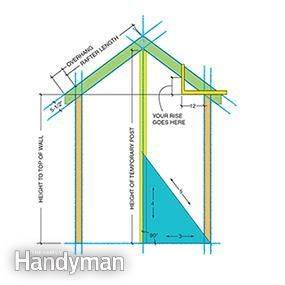 Roof Repair Tips Find And Fix A Leaky Roof Roofing Design Guide Dormers Roof Framing Gable Roof Design