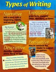 Types of Writing:  Narrative, Expository, Descriptive, Persuasive