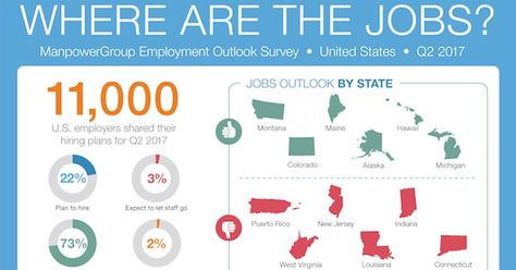 U S Employers Plan To Increase Staff In Q2 How To Plan Employment Staffing