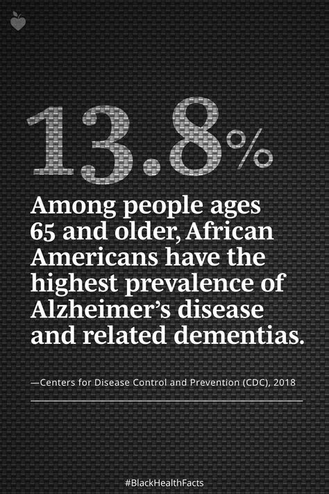 According to the Alzheimer's Association, over 10 percent of all people age 65 and older have Alzheimer's disease. The number of African Americans age 65 and over is expected to reach 6.9 million by 2030. #BlackHealthFacts #BlackHealthMatters