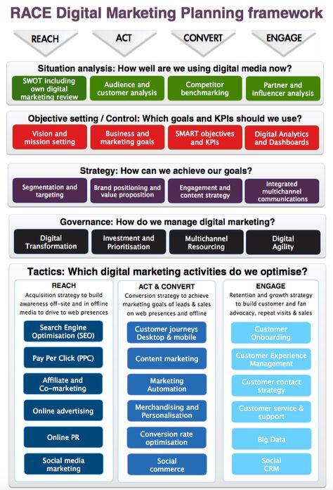 Digital marketing definition using the RACE planning framework - define business investment