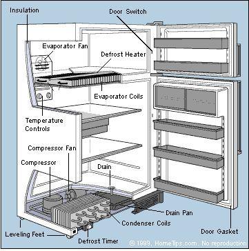 How A Refrigerator Works Con Imagenes Refrigeracion Y Aire