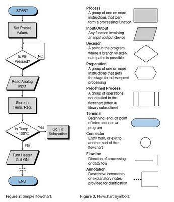 symbols of flowchart and its function: Flowchart program google tool for sdlc pinterest