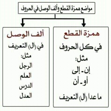 Pin By سنا الحمداني On علم النحو Math Math Equations Equation