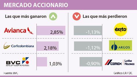 Éxito cayó 1,13% a $14.000, el descenso más importante en la BVC