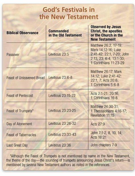 festivals in the Bible | אמונה, emunah, faith | Bible, Scripture