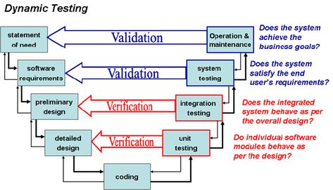The greatest FDA Process Validation as well as altered neck and - validation plan template