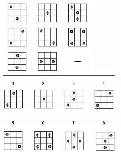 IQ test IQ Test Patterns Pinterest - iq chart template