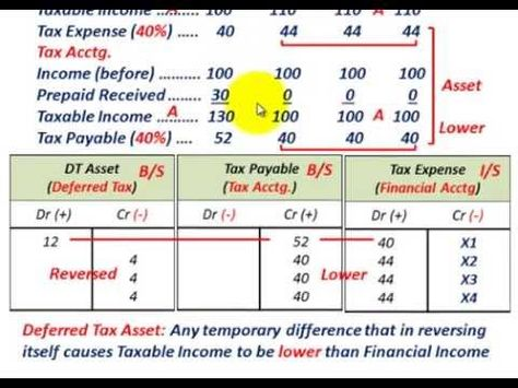 25+ unique Deferred tax ideas on Pinterest Best ira accounts - aflac claim form