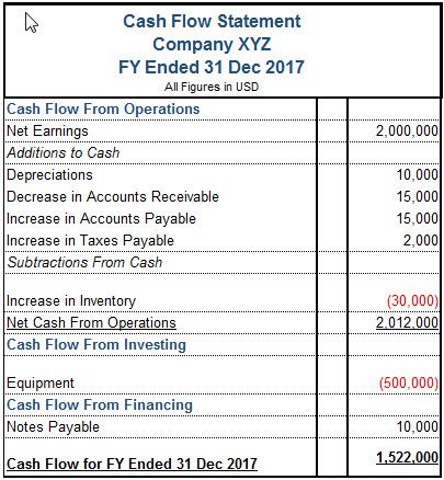 Best  Cash Flow Statement Ideas On   Income Statement