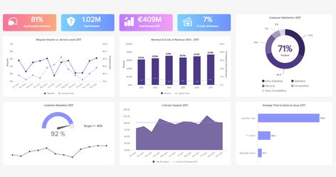 Great Customer Service & Support Dashboard Examples & Templates