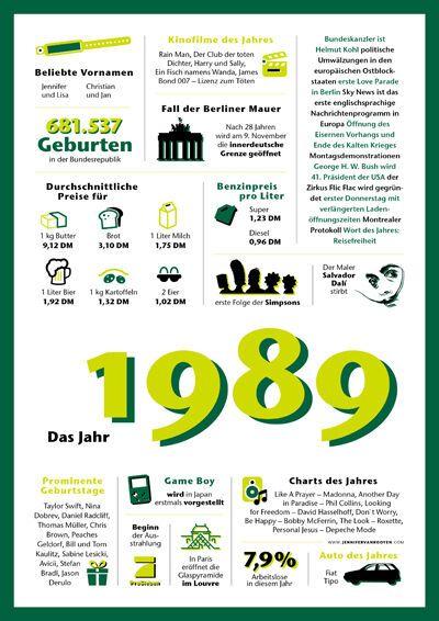 Die Chronik 1989 erinnert an die wichtigsten Ereignisse und