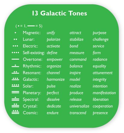 Galactic Astrology Galactic Heliocentric Astrology Galactic - bond release form